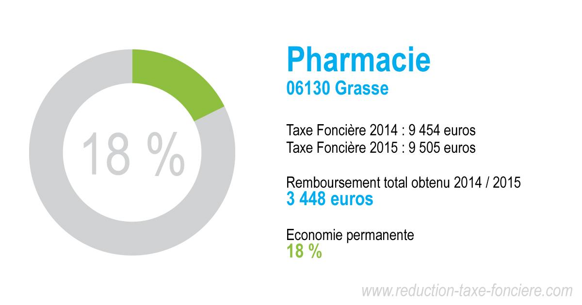 Economie taxe foncière pharmacie à Grasse (06130)