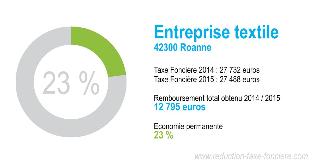 Réduction taxe foncière entreprise textile à Roanne (42300)