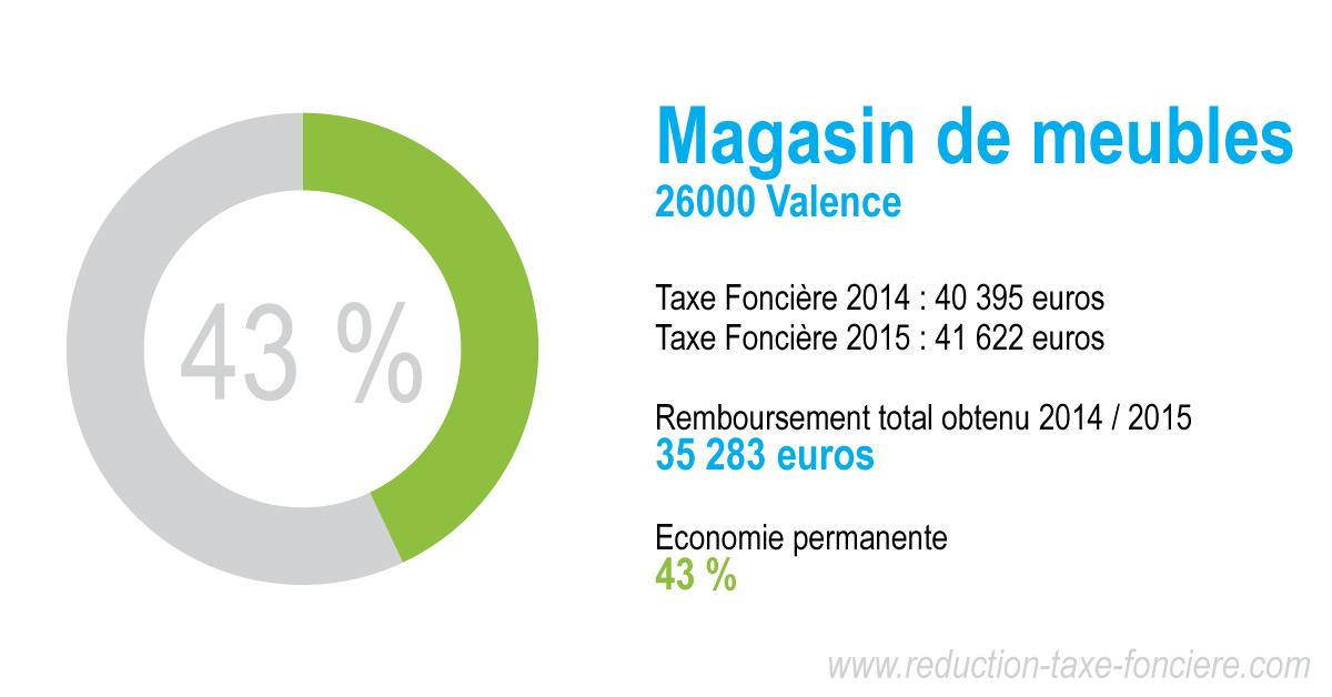 Réduction taxe foncière magasin de meublres e à Valence  (26000)