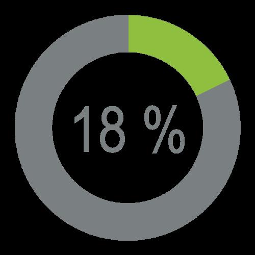Economie 18 %